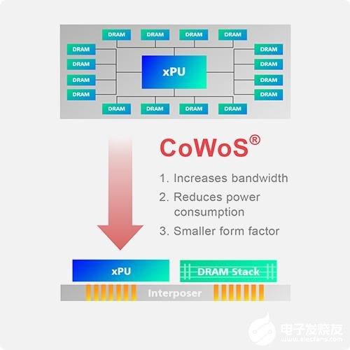 台积电宣布将与博通联手推出增强型CoWoS解决方案 最高可提供96GB的HBM内存
