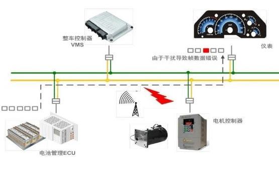 几种常用的CAN总线故障定位方法解析