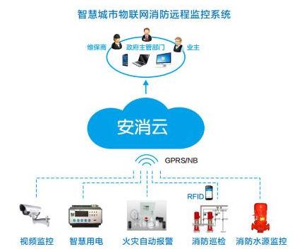 RFID技术在消防领域中的应用介绍