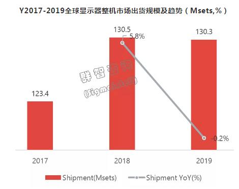 全球显示器整机市场2019总结和2020年预测分析 经济格局不确定性进一步增强