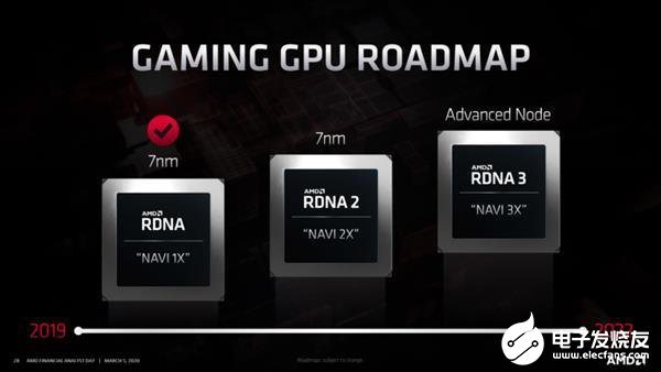 AMD確認(ren)索尼和微(wei)軟新主機均支持基于RDNA2架...
