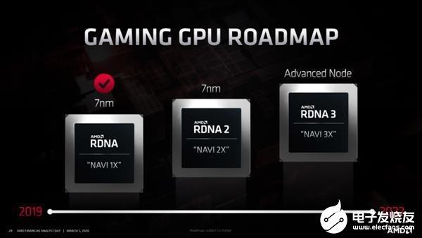 AMD確認索(suo)尼和(he)微軟新主機均支持基(ji)于RDNA2架...