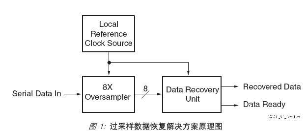 基于高精度可编程延迟单元实现高性能8倍采样器的设计