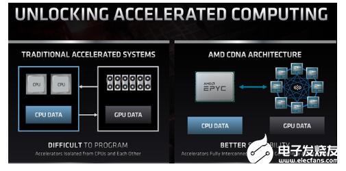 AMD針對數據(ju)中心工作負(fu)載(zai)優化推出全新GPU 架構