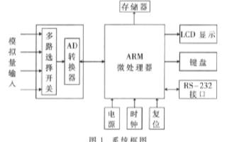 采用μC/OS-II系统和LPC2131微处理器实现自适应均衡器的设计