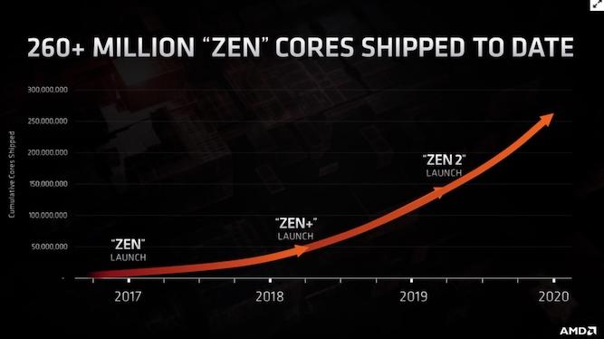 AMD自2017年以来已经售出2.6亿个核心