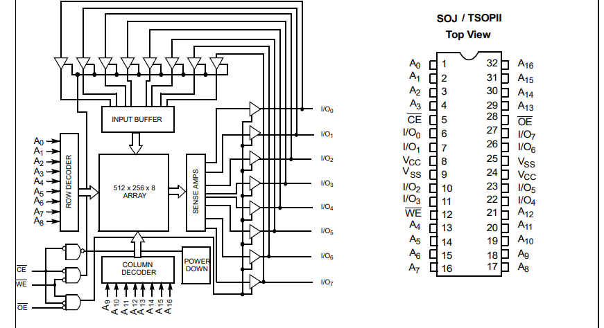 CY7C1019B和CY7C10191B高性能CMOS静态RAM的数据手册免费下载
