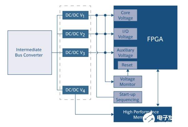 应用于FPGA器件中电源模块的选择及设计方案