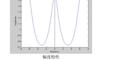 數字信號處理的詳細的詳細資料說明