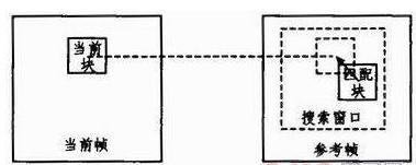 采用FPGA技术芯片模块实现运动估计的设计方案并进行仿真研究