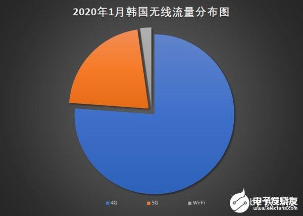 韩国科学技术信息通信部公布2020年1月份无线流量数据 Wi-Fi占比仅有2.3%