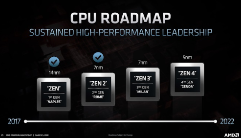 AMD公布最新CPU路线图,Zen 4 Geno将会在2022年前推出
