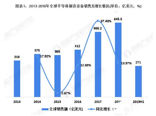 全球半导体设备市场中 中国市场占据了显要地位