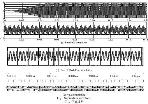 基于FPGA器件和DSP系统实现自适应回波抵消器的设计