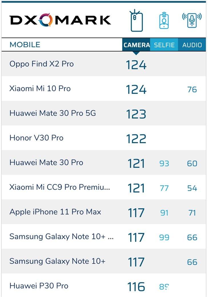 DXOMARK:OPPO Find X2 Pro...