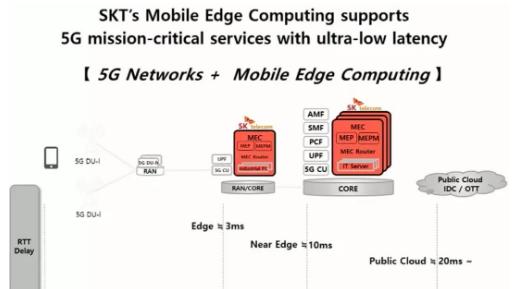 MEC将成为5G演进的重要技术