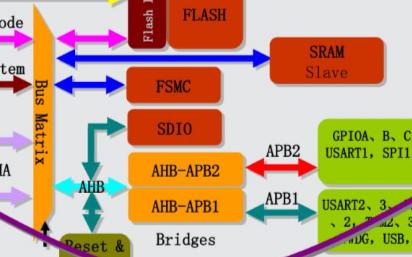 ADC,DMA,多路,单次/连续转换 (标准外设库)
