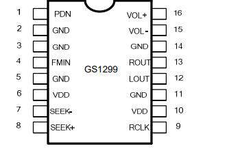 GS1299 FM收音机芯片的数据手册免费下载