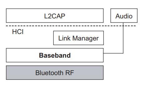 蓝牙射频测试的套件结构和和测试目的详细说明