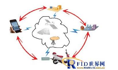 RFID和物聯網技術如何保(bao)護電動(dong)車