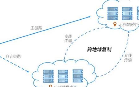 公有云对数据安全的保障措施都有哪些