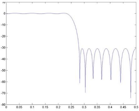 线性相位的特点及实现的条件是什么