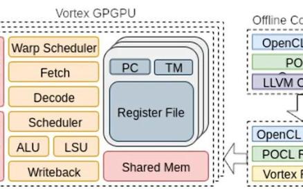 开源版本的RISC-V GPGPU或许要来了