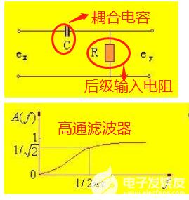 音頻耦合電容容值大小如何確定