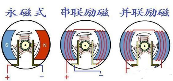 不同的直流电机反接会出现什么情况