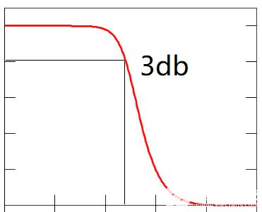 示波器測量高頻信號為什么要用x10檔