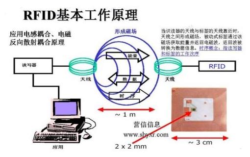 RFID多标签阅读怎样防冲突