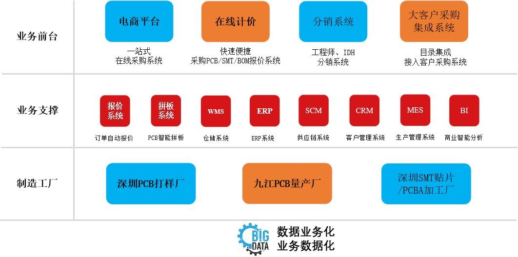 从生产到采购,「华秋电子」围绕电子工程师打造产业互联网平台