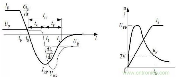 隔離式DC/DC變換器產生電磁干擾的原因分析