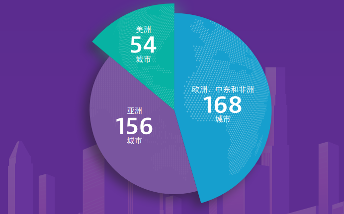 掌控5G网络:VIAVI最新研究显示5G已覆盖全球378个城市