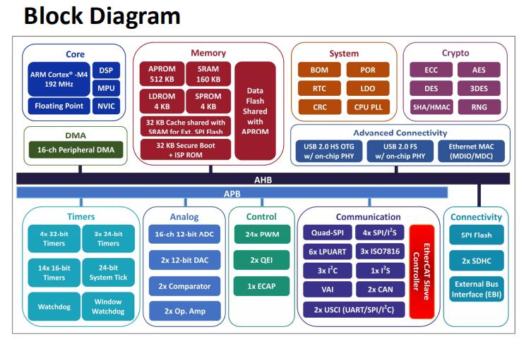 最新EtherCAT 從站控制器AX58200架構圖全解析