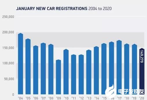 英国新车销量同比下跌7.3% 汽车市场整体下滑的态势令人不安