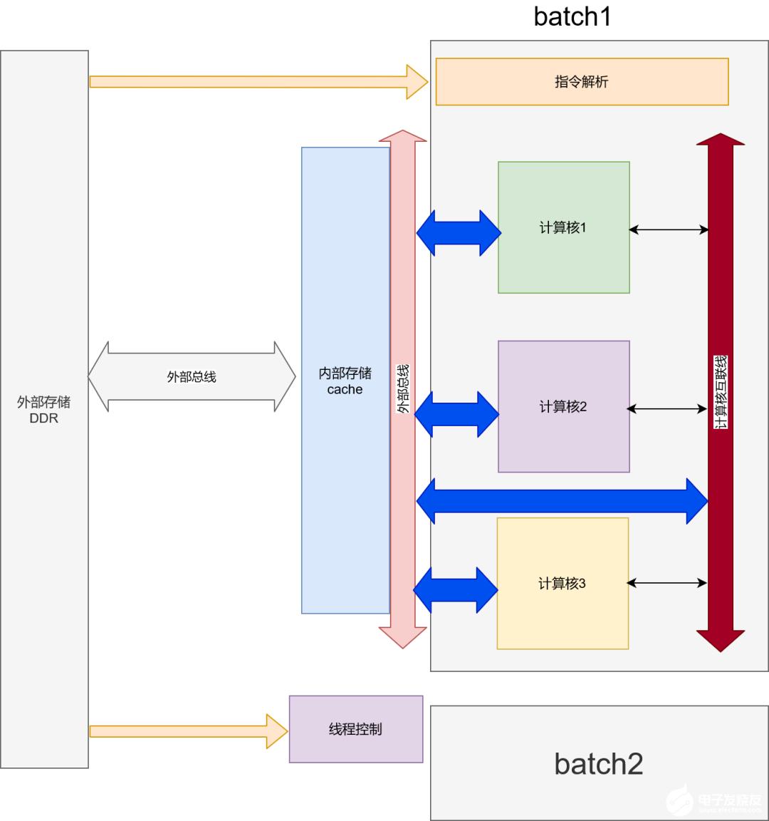 FPGA做深度学习加速的技能总结