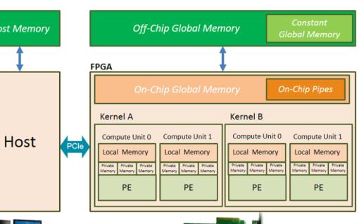 Xilinx OpenCL存储模型的几种Memory类型