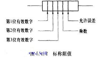 一文盘点电阻器的标示方法