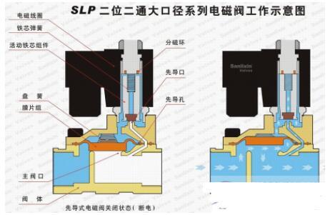 水电磁阀的规格型号_水电磁阀的选型依据