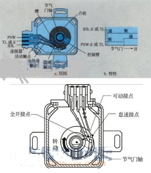 节气门位置传感器结构_节气门位置传感器检测