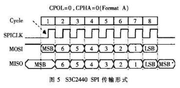基于S3C2440A处理器和无线收发模块实现无线多媒体播放系统的设计