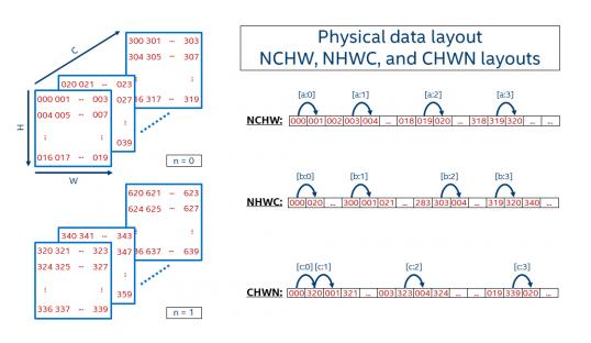EdgeBoard嵌入式AI解决方案中NHWC数据格式的性能分析