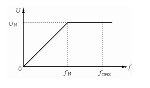 变频器输出频率的含义与测量
