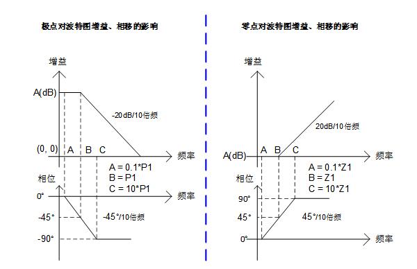 三步完整實現運放負反饋電路穩定性設計