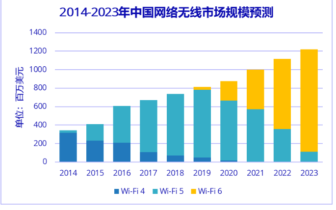 Wi-Fi6將在2020元年大放異彩