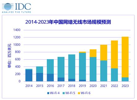 2020年Wi-Fi 6在中国市场的规模将接近2亿美元