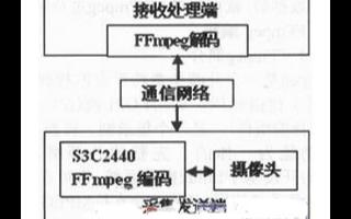 基于S3C2440在Linux上实现视频监控系统的FFmpeg编解码设计