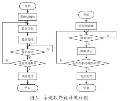 基于Web服务器和S3C2410处理器实现温室茶树培养监测系统的设计