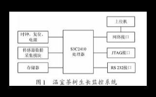 基于Web服務器和S3C2410處理器實現溫室茶樹培養監測系統的設計